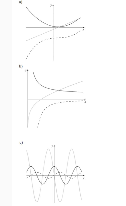 Find: Each graph below shows the curve of a function g , its