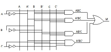 Construct a truth table for the Boolean equation: M=A'BC'+A ... on