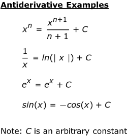 Using the Fundamental Theorem of Calculus to Show Antiderivatives