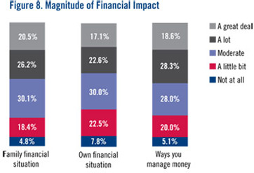 Financial Impact APLUS Figure 8