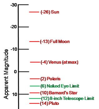 Examples of Apparent Magnitudes