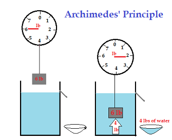 Archimedes' Principle Definition: Lesson for Kids | Study.com