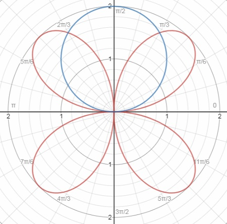 Find The Area Bounded By The Polar Curves R 2 Sin 2 Theta Enspace And Enspace R 2 Sin Theta Study Com