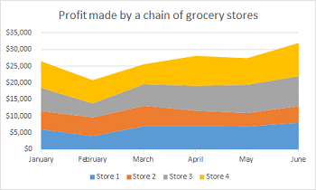 Area Chart Of Grocery Profits