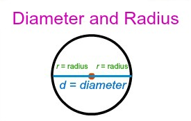 How to find area from diameter study in other words if d is the diameter of a circle and r is the radius of a circle then d 2r we can also look at this as the radius is ccuart Images