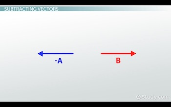 vector a reversed for subtraction