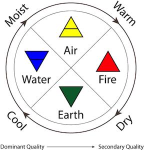 Democritus as Scientist: Atomic Theory & Model   Study.com