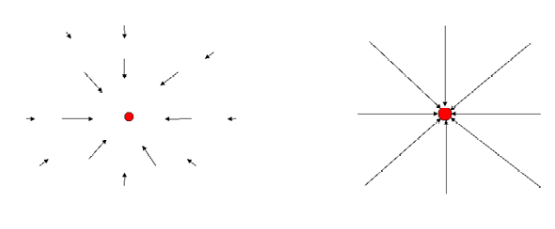 Illustrations of gravitational field about an object using arrows and field lines