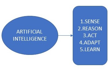 Artificial Intelligence in Everyday Life | Study com