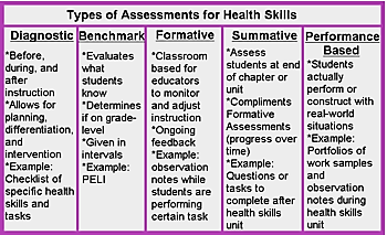 Assessing Health Skills In Prek 4 Classrooms Study Com When you're considering how and when to assess students, it's important to determine how the assessment results will be used. assessing health skills in prek 4