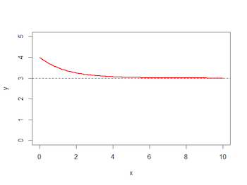 Horizontal asymptote at y=3