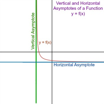 How to find limits using asymptotes study now that we know what limits and asymptotes are lets take a look at how we can find limits using asymptotes ccuart Choice Image