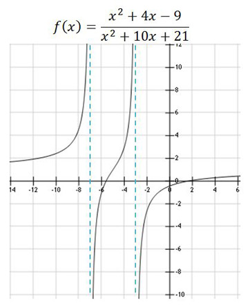 Vertical asymptotes definition rules video lesson asymptote ccuart Choice Image