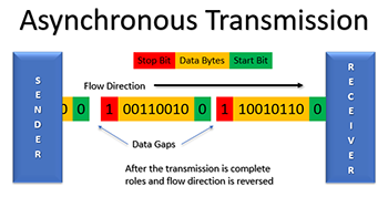 Synchronous & Asynchronous Networks in WAN | Study com