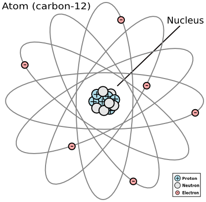 Atomic Structure Definition History Timeline