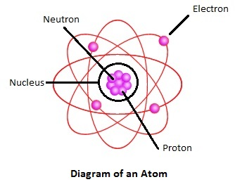 Ged science reading diagrams study based on the diagram above which of the following statements is true about the structure of an atom ccuart Image collections