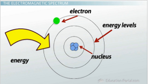 Atomic Energy Absorption