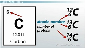 how to find number of carbons from mass spec