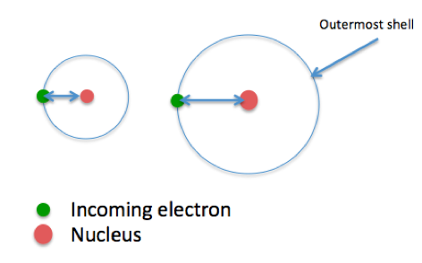 electron affinity and atomic radius - Define Periodic Table Atomic Radius