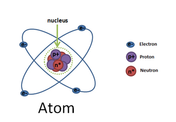 6th Grade Science Worksheets Atoms - atoms elementary atom ...