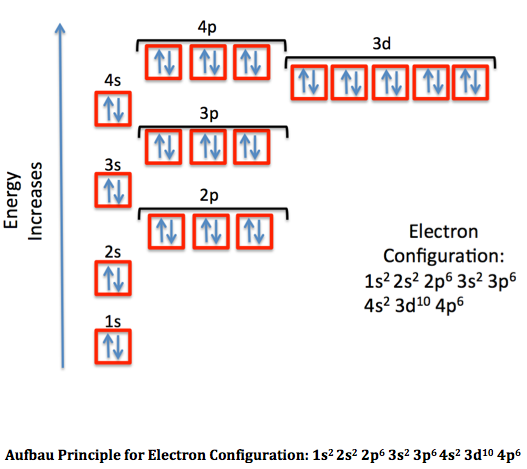How do you do electron configuration?