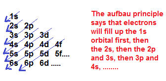 The aufbau principle study the aufbau principle ccuart Choice Image