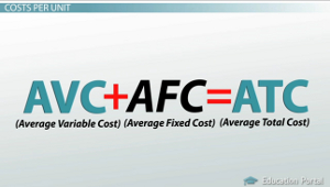 Average Total Cost Formula