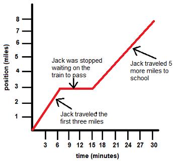Instantaneous Velocity Graph