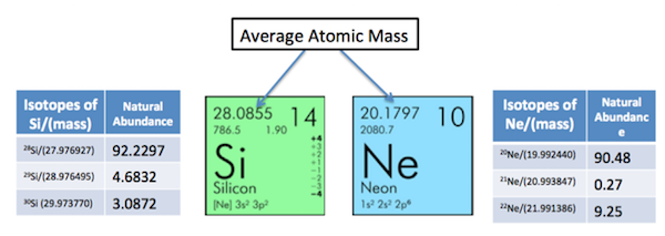 average atomic mass in the periodic table - Periodic Table With Atomic Mass And Isotopes