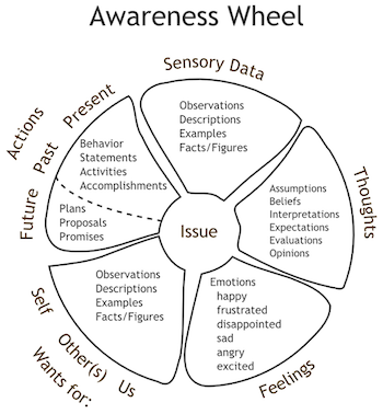Awareness Wheel