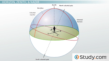 Diagram of the celestial sphere points