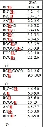 Quiz Worksheet Organic Compounds Spectroscopy Practice