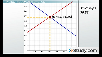 Graph showing equilibrium price
