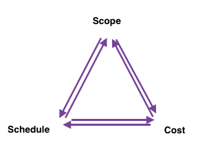 Iron Triangle Of Project Management Study Com