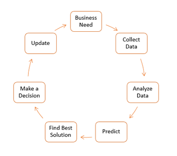 Business Analytics Process
