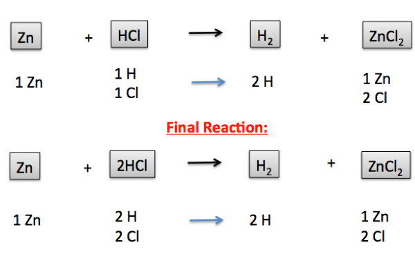 Single Displacement Reaction Definition Examples Video Lesson