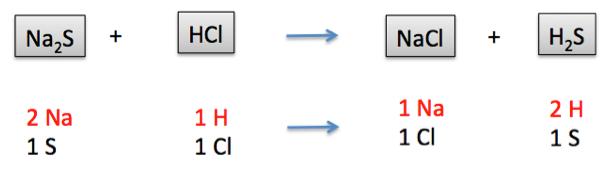 Double Displacement Reaction Examples | www.pixshark.com ...