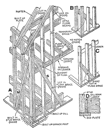 balloon framing definition architecture construction study I-Beam Frame for Bunker balloon frame diagram