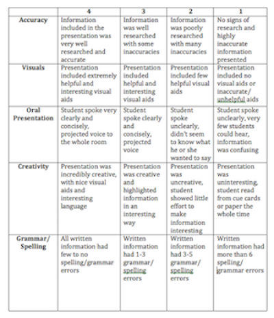 pwcs research paper rubric Research paper rubric name: _____ date:  research paper, lab report,  guide and rubrics contains 5 – 6 of criteria for meets and /or poorly organized.