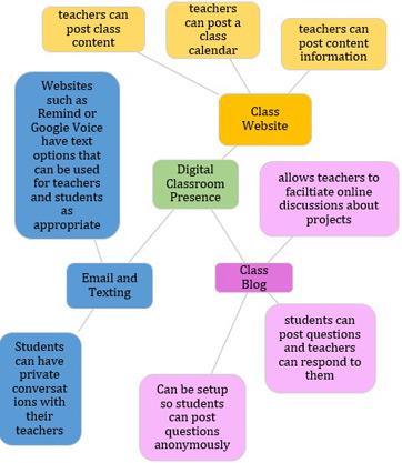 Brain Based Teaching Strategies For The Digital Age Study