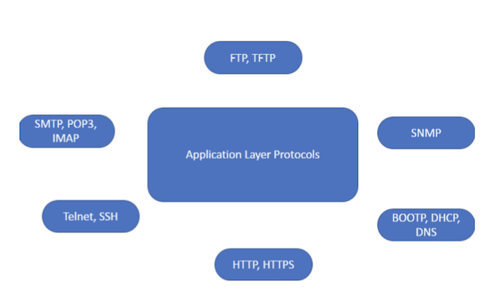 Application Layer Protocols: Types & Uses - Video & Lesson