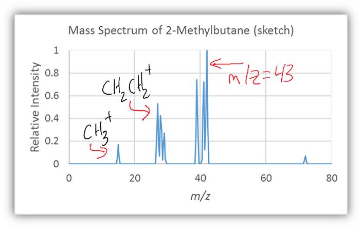 Mass Spectrometry & Infrared Spectroscopy: Alkyl & Carbonyl