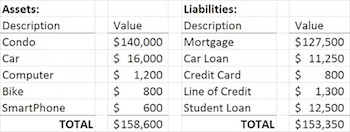 Attractive Personal Balance Sheet Example