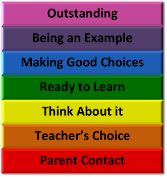 Behavior Incentive Chart