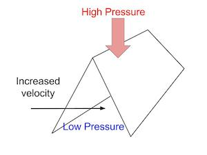 Velocity decreases pressure which causes the tent to collapse from the high pressure air above it.  sc 1 st  Study.com & Bernoulliu0027s Principle Experiment | Study.com