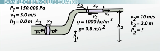 simplified bernoulli equation. say that some water flows through an s-shaped pipe. at one end, the in pipe has a pressure of 150,000 pascal (pa), speed 5.0 m/s, simplified bernoulli equation n