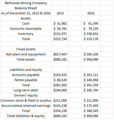 Bethesda Mining Company reports the following balance sheet