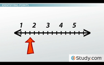 identifying the point between 1 and 2 on number line