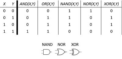 Nand Nor Xor Logic Gates Studycom