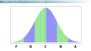 Normally distributed bell curve